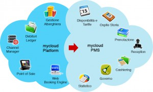 Prologic First to Display New Cloud-based Hospitality Solutions