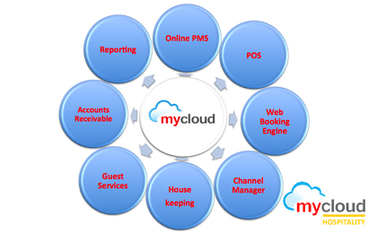 mycloud PMS All Departments on Single Cloud